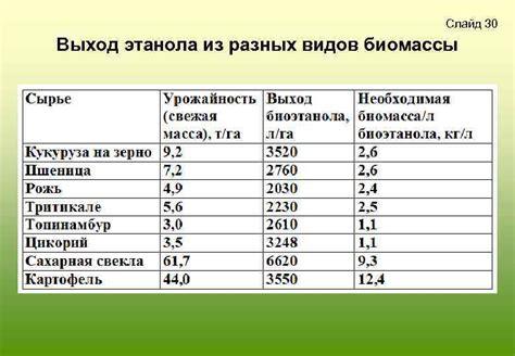 Производство биомассы для энергетических целей