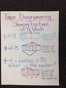 Anchor Chart Engageny Common Core Math Tape Diagramming Fractions Of A Whole