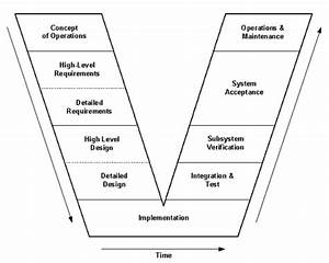 Ramp Management And Control Handbook
