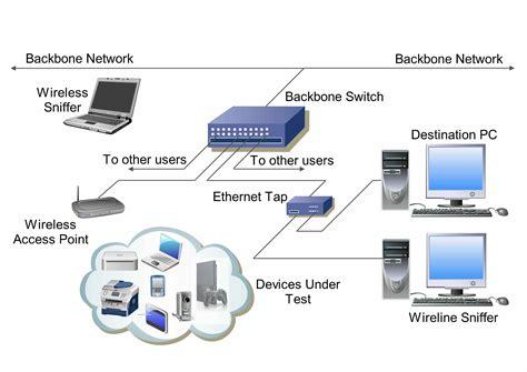 A Passive Technique For Fingerprinting Wireless Devices