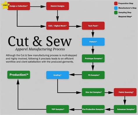 cut  sew services manufacturer  contractor