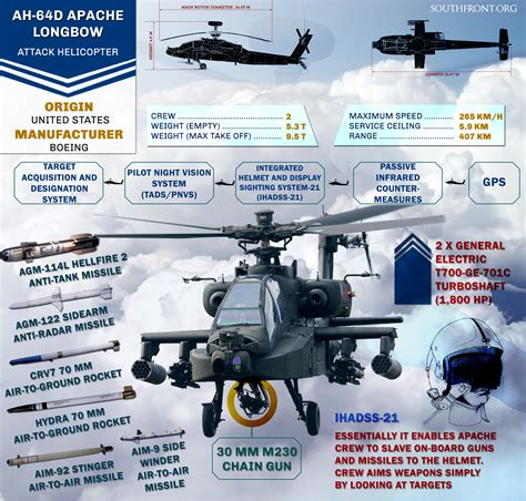 Ah-64d Apache Longbow Attack Helicopter (infographics