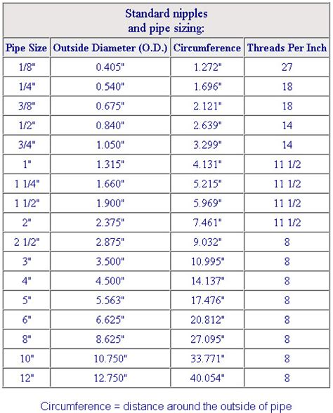 Copper Pipe Size Chart