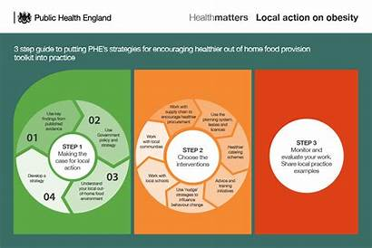 Obesity Health Phe Matters Infographic Environment Map