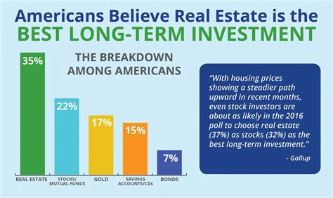 investment term long estate americans believe