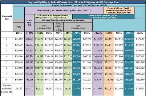 group term life insurance tax table 2017 income chart covered ca medi cal subsidies tax credits