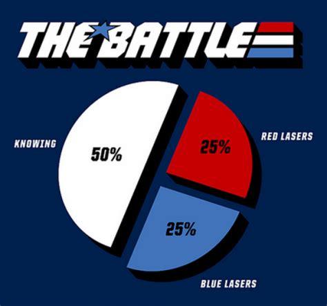 Gi Joe Meme - g i joe world knowing is half the battle then lasers meme frontier
