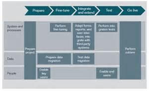 SAP Implementation Process