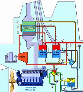 Steam Flow Diagram For An Exhaust Gas Boiler And Two Oil