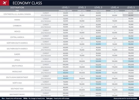 delta  skymiles award chart  mile   time