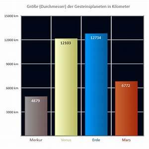 Masse Berechnen Mit Dichte : gesteinsplaneten dichte astrokramkiste ~ Themetempest.com Abrechnung