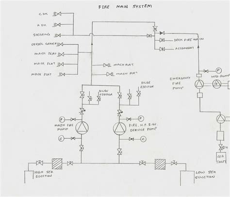Gear Line Diagram by Basic Line Diagram Of Engine Room For Junior Engineer And