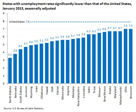 states with lower than national unemployment rates the economics daily u s bureau of labor