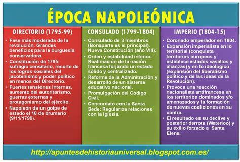 Napoleon Bonaparte Resumen Corto by La Revoluci 243 N Francesa El Dominio Y Ocaso De Napole 243 N Apuntes De Historia Universal