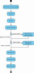 What Is Activity Diagram