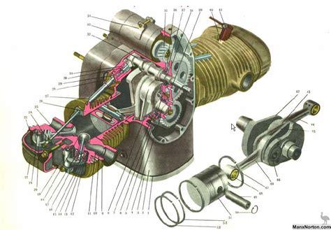 Ural Engine Diagram ural m63 engine diagram