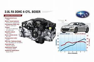 Understanding The Complex Theory Behind Subaru U2019s Stout Boxer Engines
