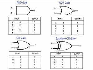 Diagram Logic Gates Diagram With Truth Table Full Version Hd Quality Truth Table Diagramlemusg Jodenjoy It
