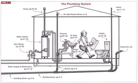 residential plumbing code requirements code check plumbing mechanical 4e a field guide to