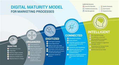mediabeacon digital marketing maturity model mediabeacon