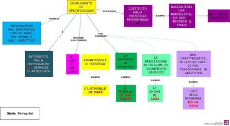 Frasi Con Complemento Oggetto Interno by Mappe Grammatica Complemento Oggetto E Di Specificazione