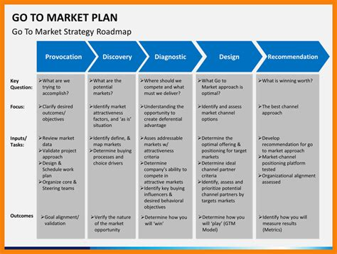 go to market plan template go to market plan template shatterlion info
