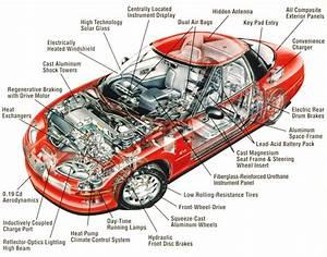 Interior Parts Of A Car Names