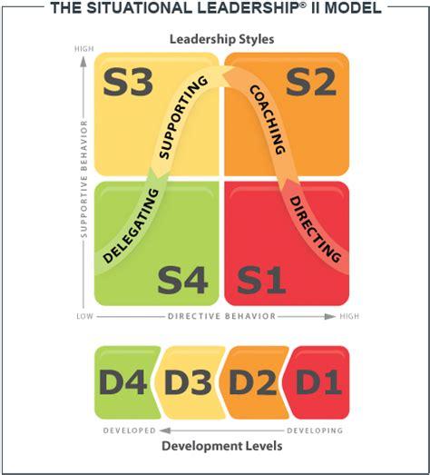 situational leadership ii training blanchard international