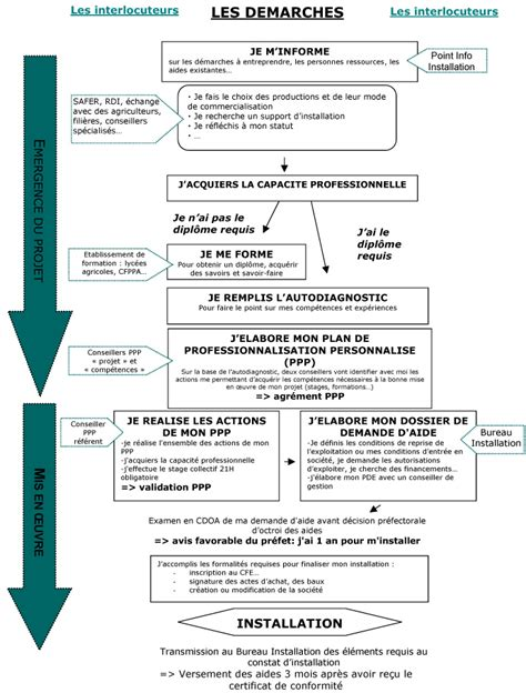 emploi chambre agriculture installation transmission