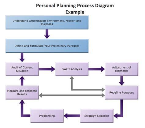 marketing plan diagram marketing block diagram images frompo