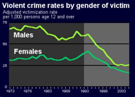 crime statistics bureau bureau of justice statistics crime by gender of