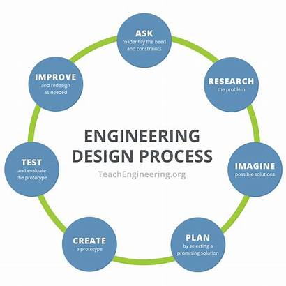 Engineering Process Cycle Problem Step Plan Identify