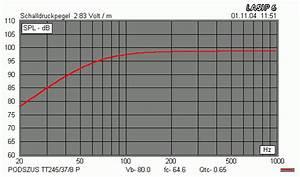 Lautsprecher Volumen Berechnen : hifi selbstbau arbeiten mit dem behringer ultradrive pro dcx2496 referenzlautsprecher alt ~ Themetempest.com Abrechnung