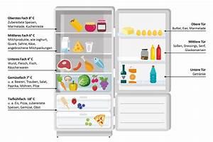 Ordnung Im Kühlschrank : k hlschrank richtig ordnen alexmen gmbh co kg ~ A.2002-acura-tl-radio.info Haus und Dekorationen