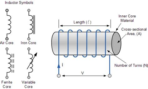 Inductor Circuits Electrical Study