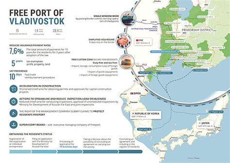 Free port of Vladivostok - Wikipedia