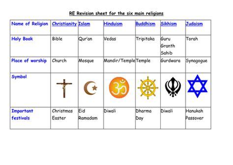 Major Religious Symbols For Religions