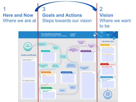 strategic thinking roadmap strategic planning