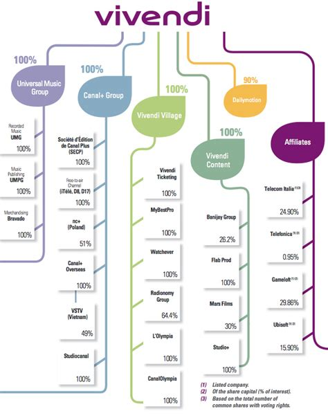 Key figures and simplified organization chart | Vivendi