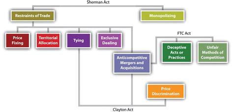 history  basic framework  antitrust laws