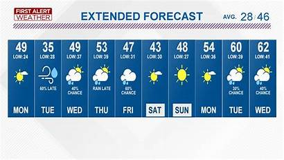 Weather Forecast Tegna Wtol Levels River