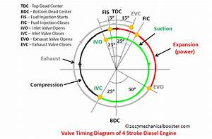 Pin By Min Thu On Valve Timing Diagram For 4 Stroke Diesel