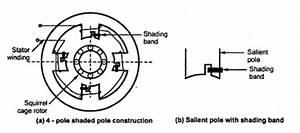 Shaded Pole Induction Motor