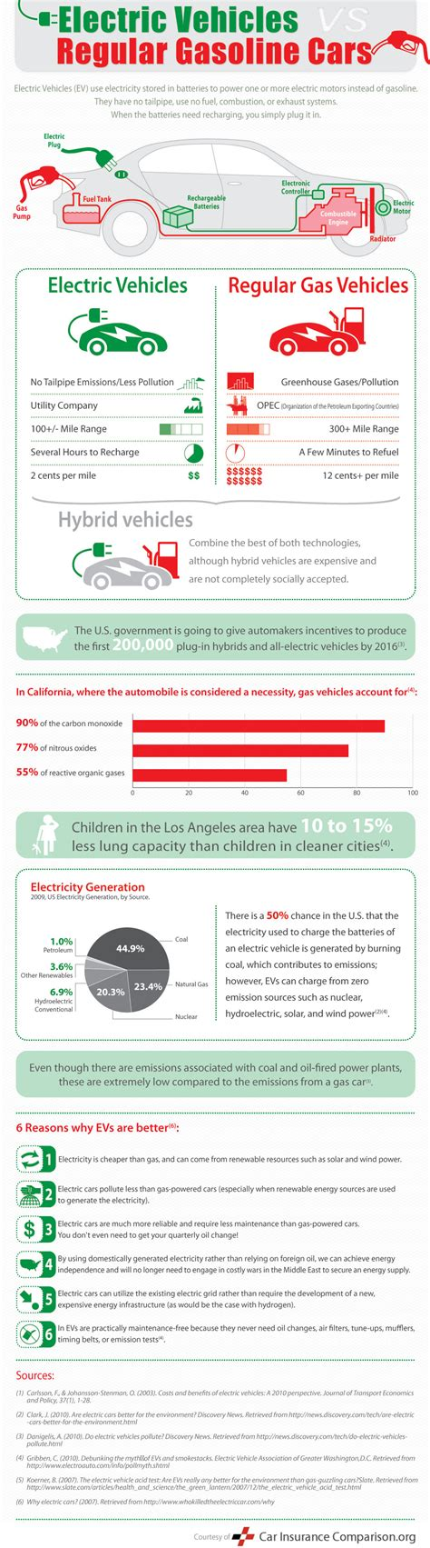 Electric Vehicle Comparison by Electric Cars Vs Gas Cars Infographic