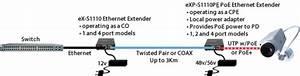 Industrial Temperature 10  100  1000 Poe Ethernet Extender