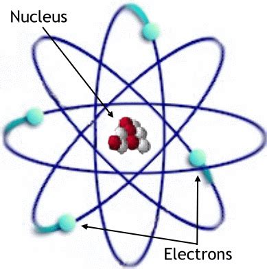 Quia - Atomic Model Flashcards Hicks
