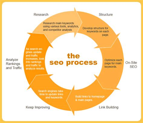 What Is Web Seo by Seo Copywriting How To Write Content For And