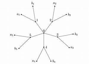 Diagrams - Write A Simple Tree In Latex - Tex