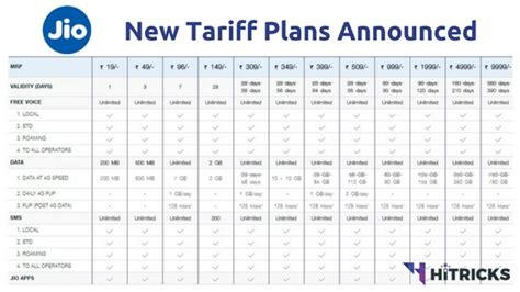jio unlimited offer extended new tariff plans august 2017 hitricks