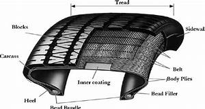 Automobile Tire Components